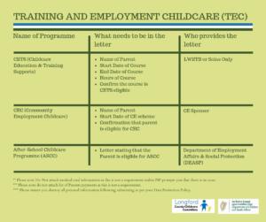 TEC requirements Poster