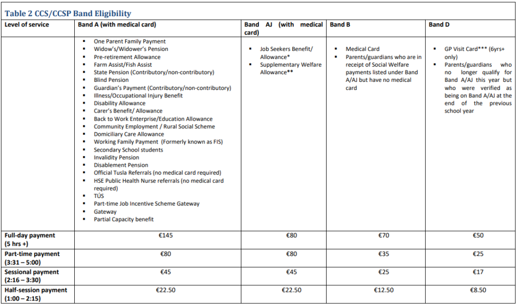 CCS Table 2