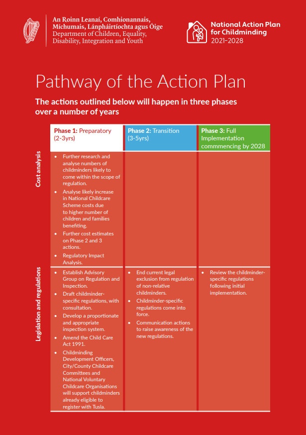 Pathway of the Action Plan Page 1